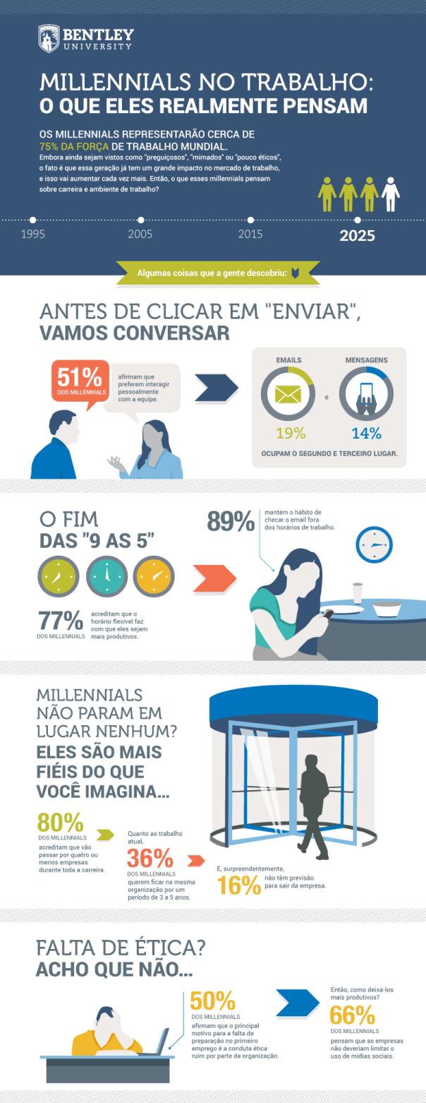 infográfico-millennials-no-trabalho